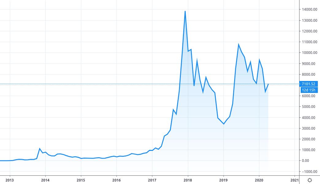 Bitcoin Chart since 2013